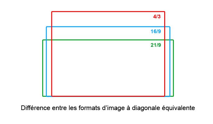 format-ecrans-pc